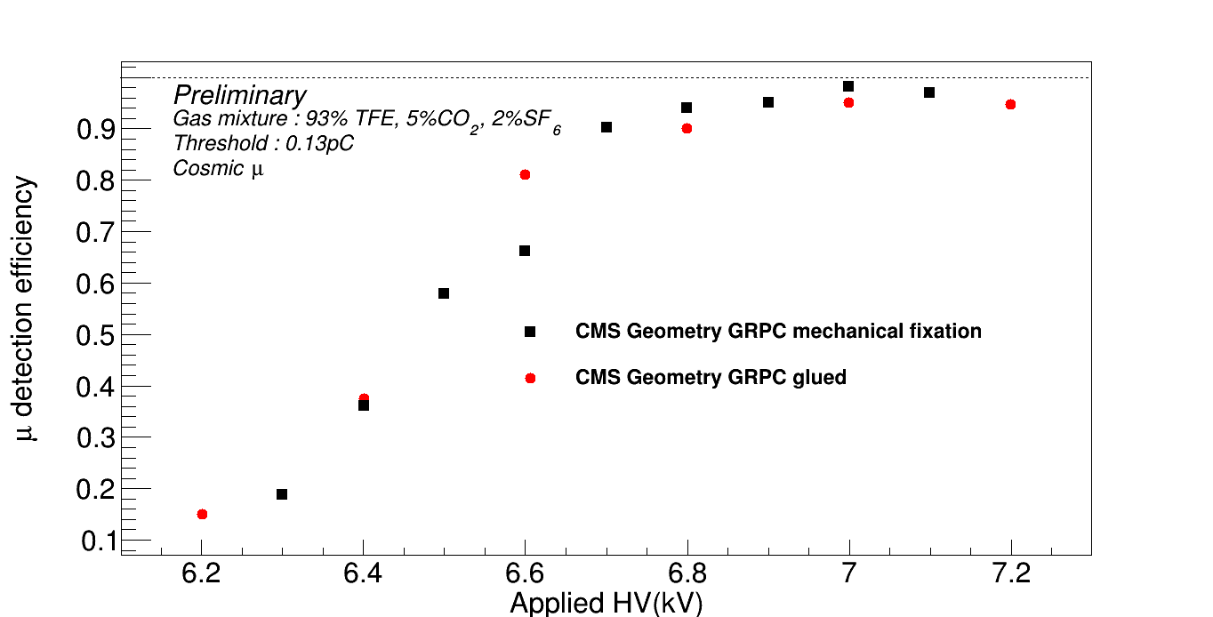 High rate, fast timing Glass RPC for the high ${\eta}$ CMS
