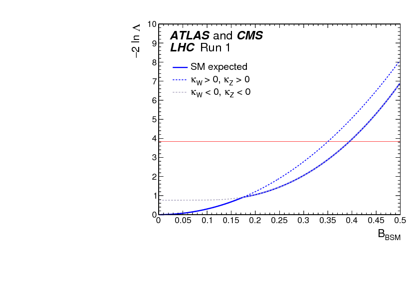 Measurements of the Higgs boson production and decay rates