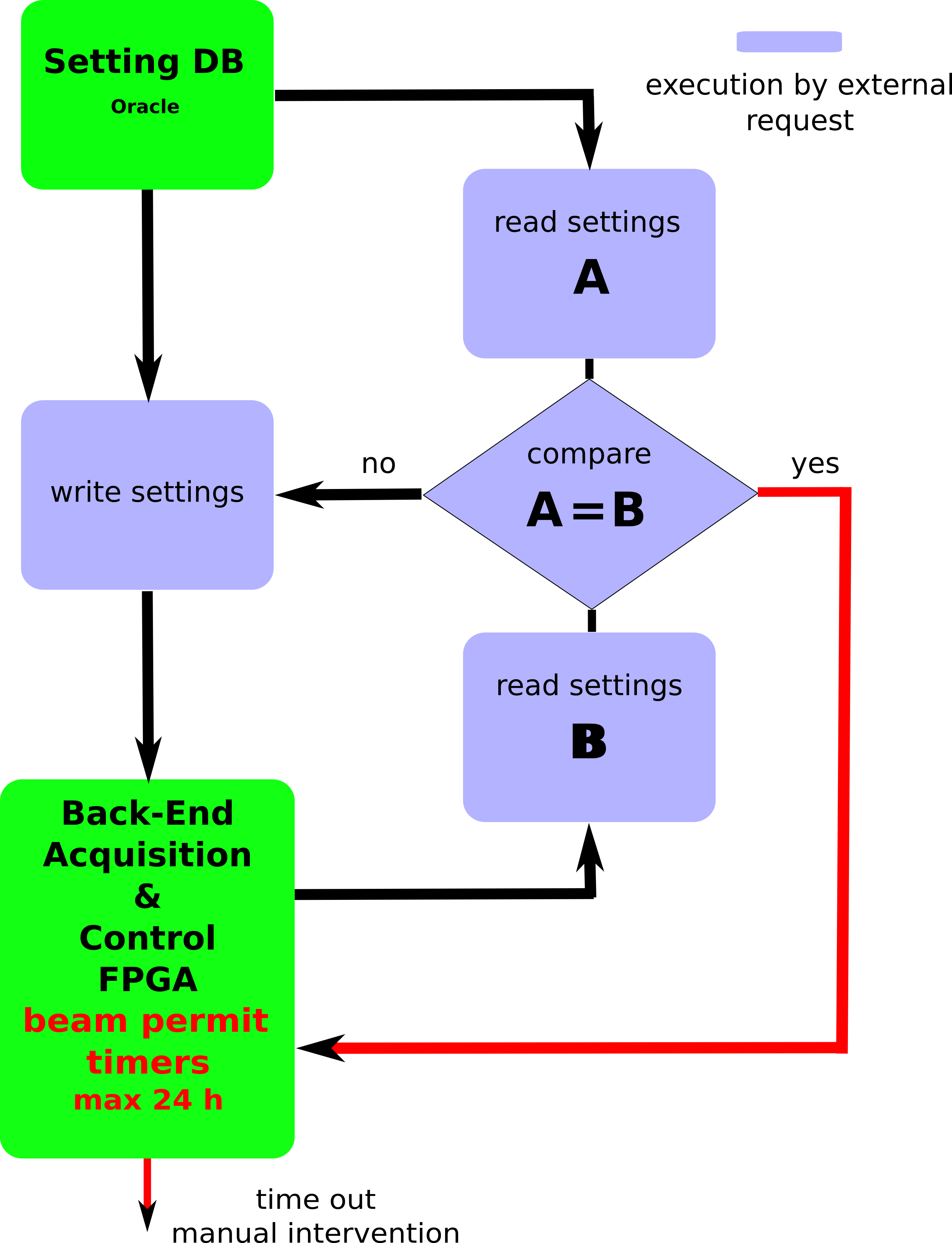 Beam Loss Monitors At Lhc Cern Document Server Oracle Schematic The Decision Logic Is Indicated In Flow Diagram Fpga Field Programmable Gate Array Textcolorred