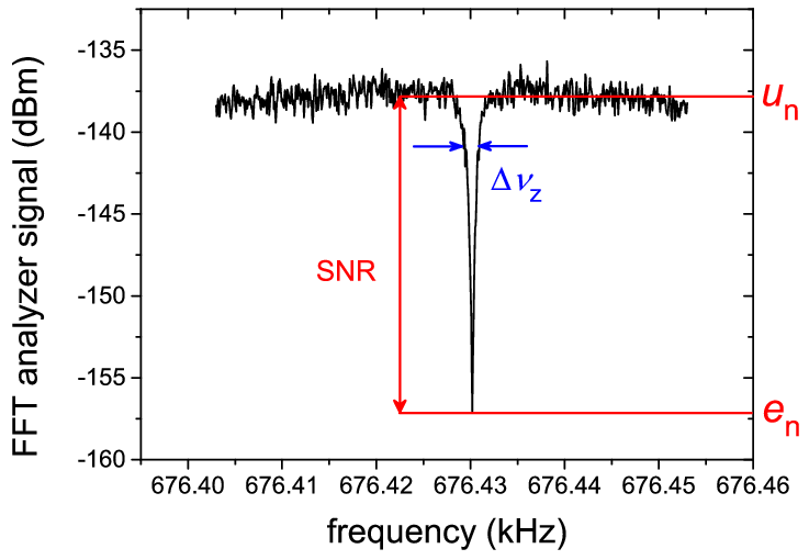 Highly Sensitive Superconducting Circuits At 700 Khz With Tunable