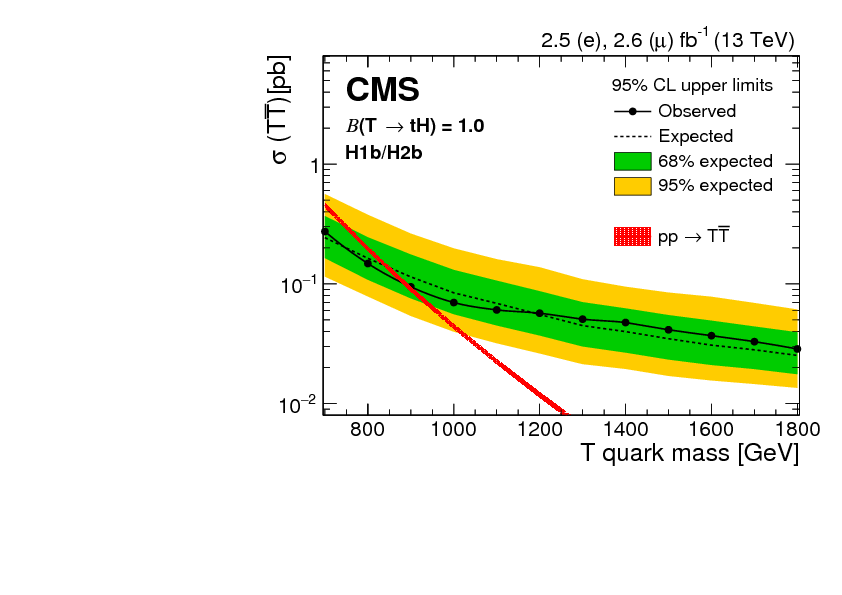 Search for pair production of vector-like T and B quarks in