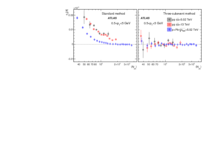 Measurement of multi-particle azimuthal correlations with