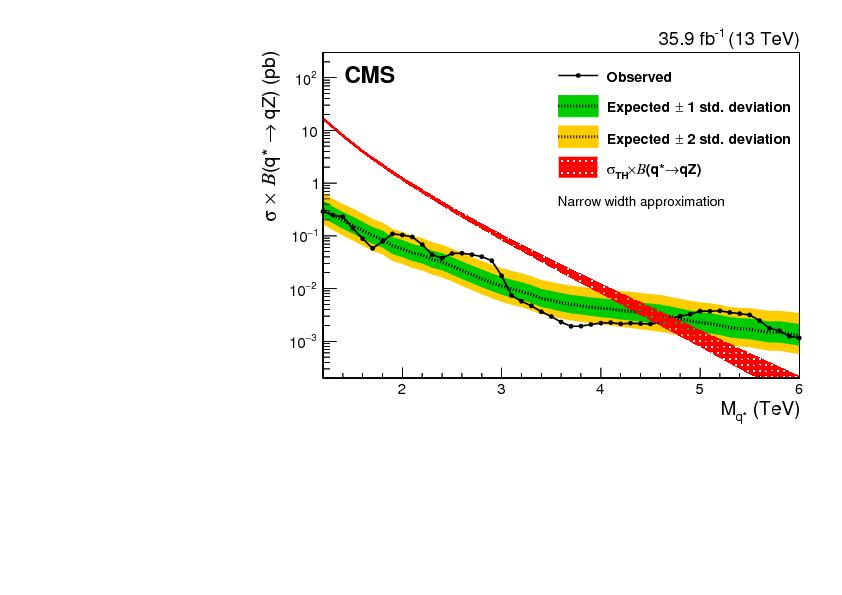 Search for massive resonances decaying into WW, WZ, ZZ, qW