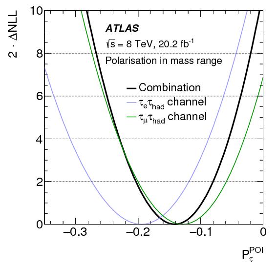 Measurement of   tau  polarisation in  Z  gamma     rightarrow tau tau   decays in proton-proton collisions at   sqrt s  8  TeV with the ATLAS  detector ... 05033e080b95