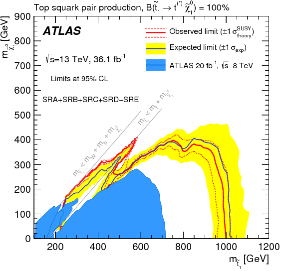 Search for a scalar partner of the top quark in the jets