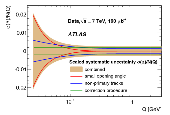 Study of ordered hadron chains with the ATLAS detector