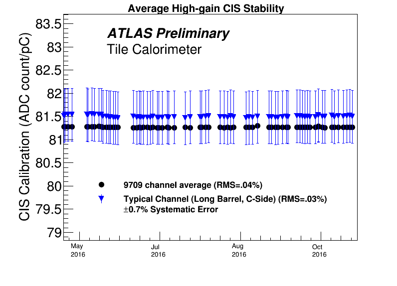 Performance of the ATLAS hadronic Tile calorimeter - CERN