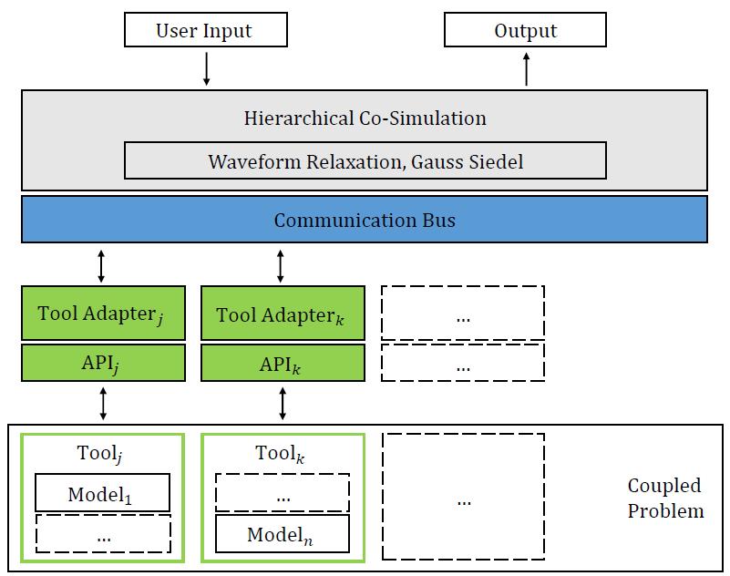STEAM: A Hierarchical Cosimulation Framework for