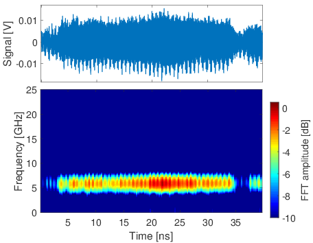 Novel diagnostic for precise measurement of the modulation frequency