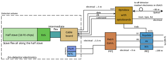 Production And Integration Of The Atlas Insertable B Layer Cern Document Server