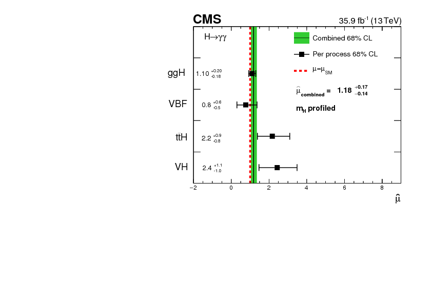 Measurements of Higgs boson properties in the diphoton decay
