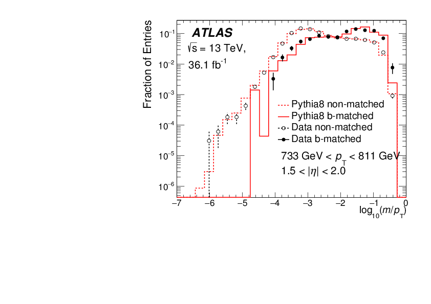 Search for R-parity-violating supersymmetric particles in