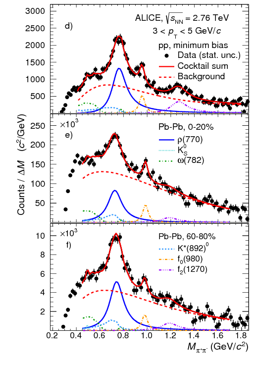Production of the $\\rho(770)^{0}$ meson in pp and Pb–Pb collisions ...