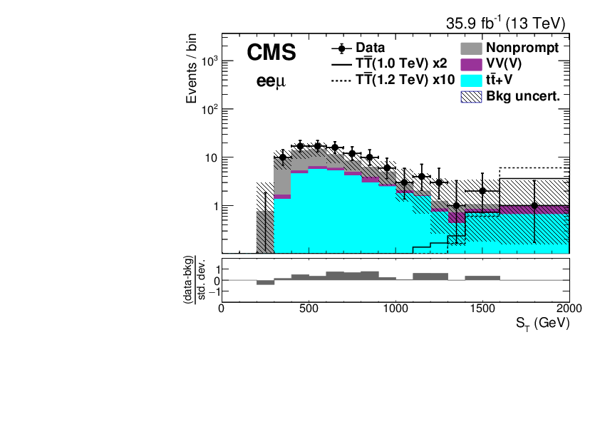 Search for vector-like T and B quark pairs in final states