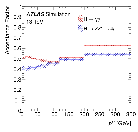Combined Measurement Of Differential And Total Cross Sections In The H Rightarrow Gamma ZZ 4ell Decay