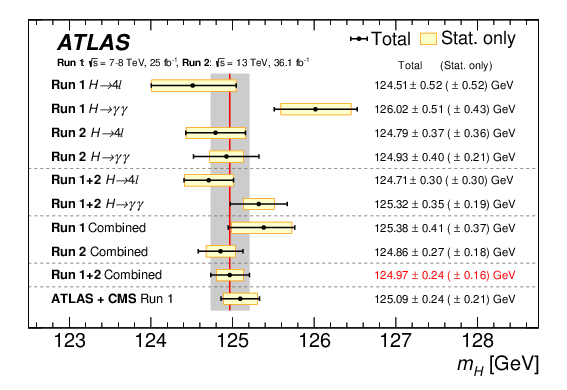 Measurement of the Higgs boson mass in the $H\rightarrow ZZ