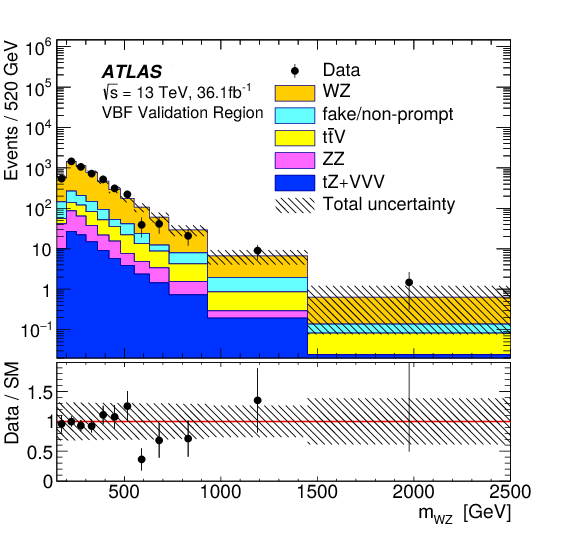 Search For Resonant WZ Production In The Fully Leptonic Final State Proton Collisions At Sqrt 13 TeV With ATLAS Detector