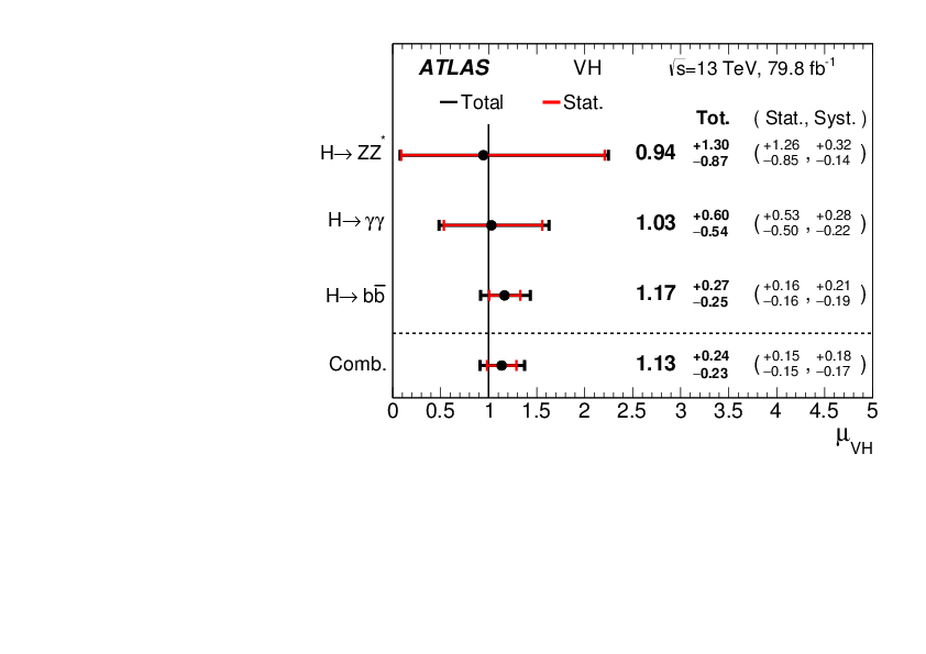 Observation Of H Rightarrow Bbar Decays And Vh