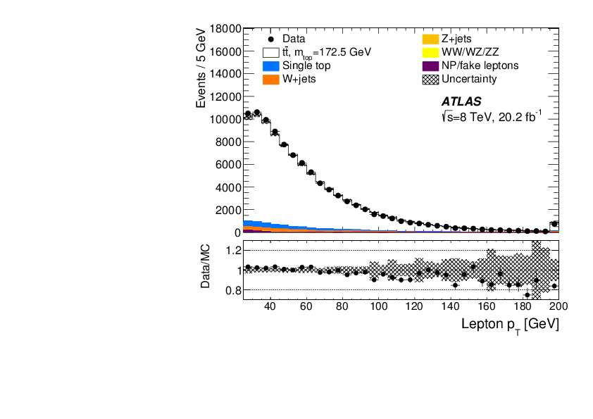 Measurement of the top quark mass in the $t\bar{t}\to$ lepton+jets