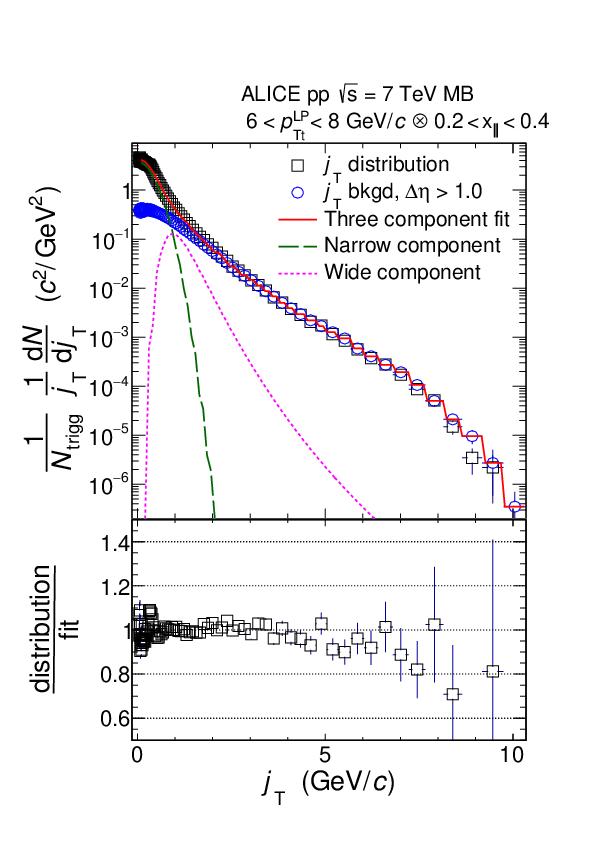 Jet fragmentation transverse momentum measurements from di