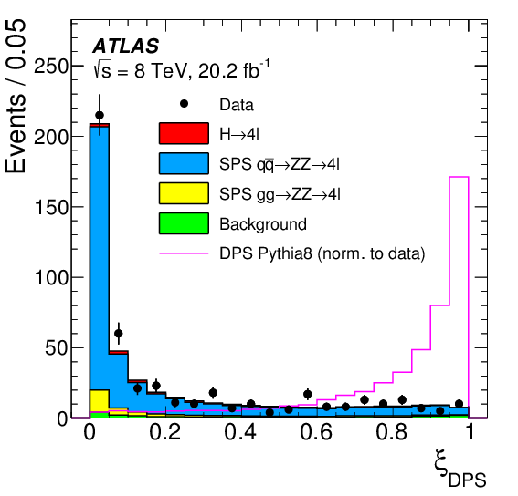 Study Of The Hard Double Parton Scattering Contribution To