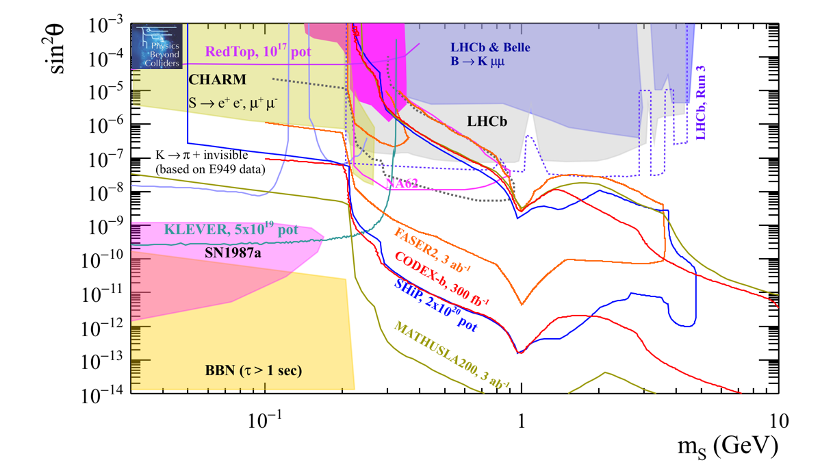 Physics Beyond Colliders at CERN: Beyond the Standard Model