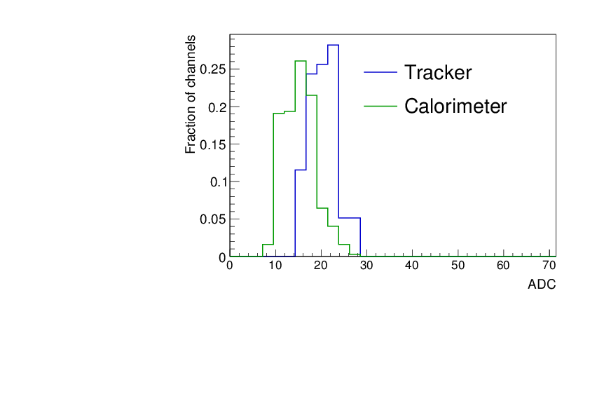 Performance and Moli`ere radius measurements using a compact
