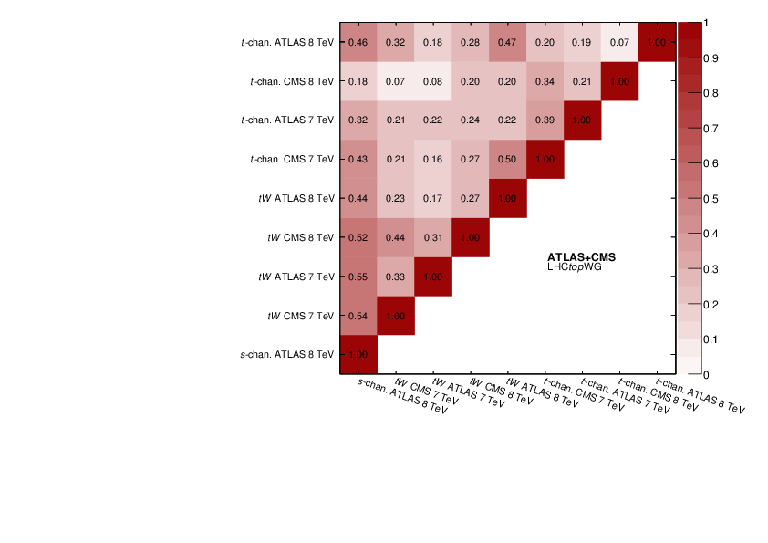 Combinations of single-top-quark production cross-section