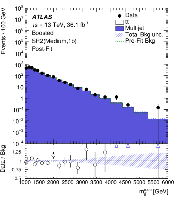 Search for heavy particles decaying into a top-quark pair in
