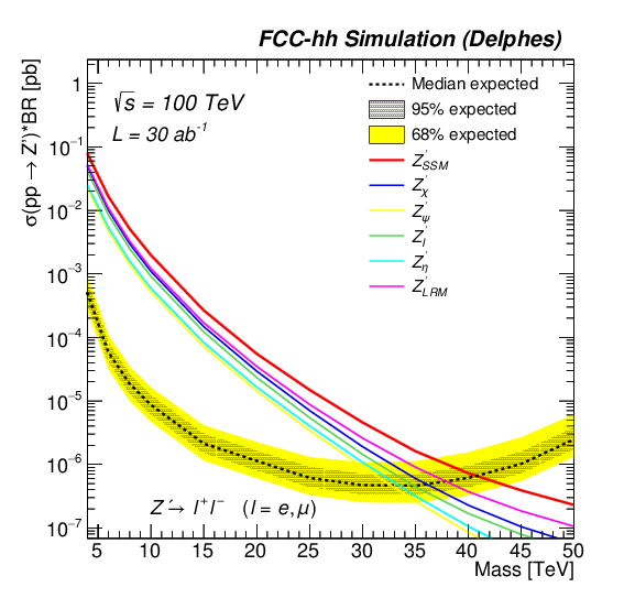 Heavy resonances at energy-frontier hadron colliders ...