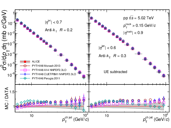 Measurement of charged jet cross section in pp collisions at