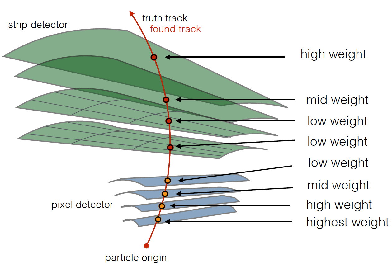 The Tracking Machine Learning challenge : Accuracy phase