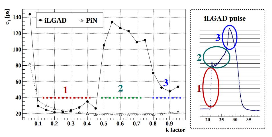 Inverse Low Gain Avalanche Detectors (iLGADs) for precise