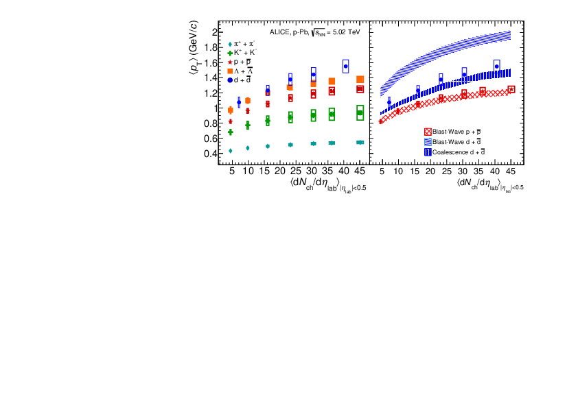 Multiplicity Dependence Of Light Anti Nuclei Production In P Pb Collisions At Sqrt S Rm Nn 5 02 Tev Cern Document Server