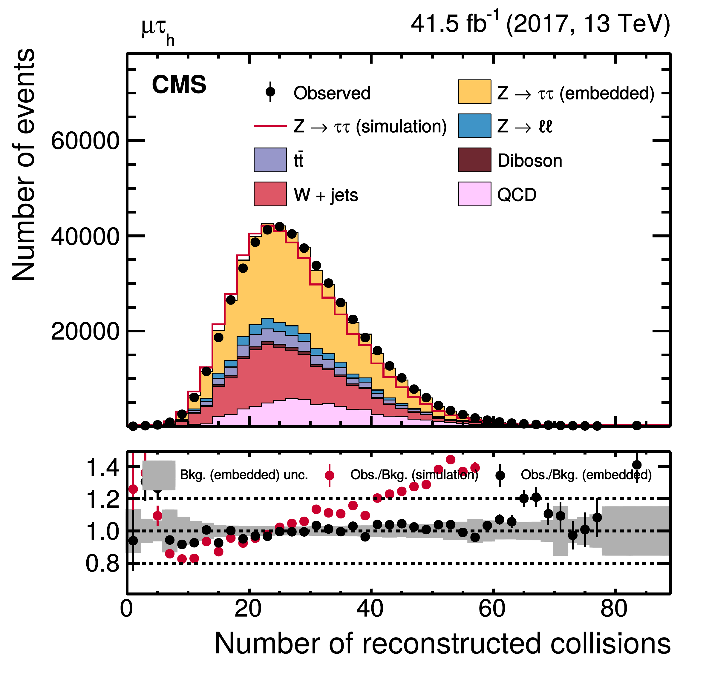 is the number of reconstructed collisions per bunch crossing as reconstructed by the CMS detector